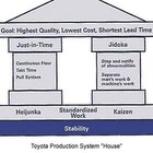 1 Toyota Production System House